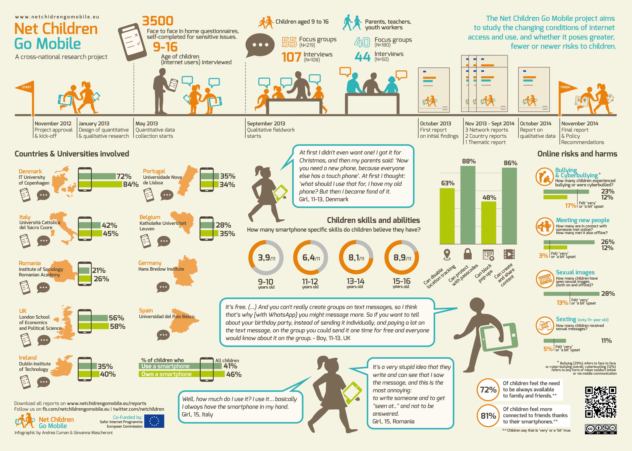 Net Children Go Mobile final infographic